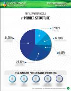 Textile printer statistics, based on SGIA 2017 - Page 9
