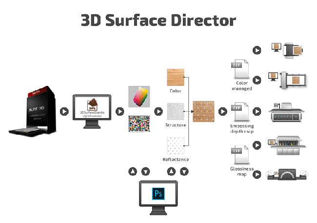 Workflow-3D-Surface-Director-Metis-Surf-ColorGate