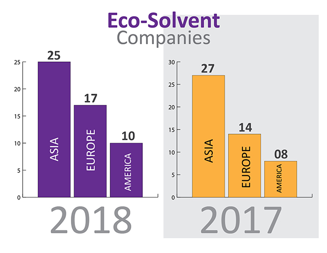 Inkjet-Ink-Substrates-Supplies-Behavior-2018-DPI-INSIGHTS-FLAAR-REPORTS-eco-solvent
