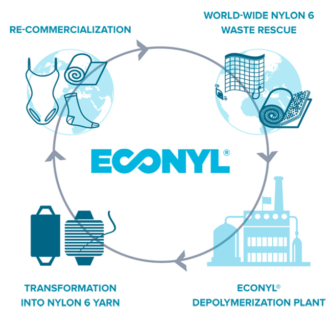 regeneration-process-econyl-supplycompass-com