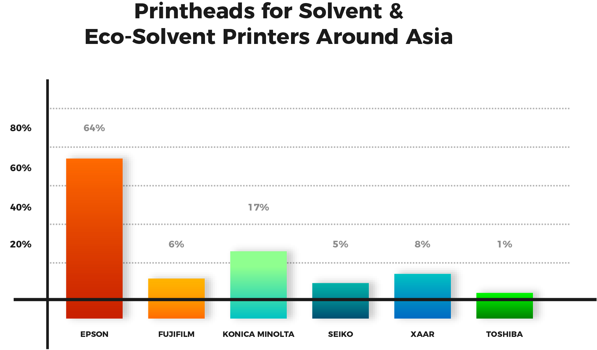 Printheads-for-Solvent-&-Eco-Solvent-Printers-Around-Asia