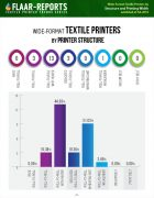 ISA-2019-wide-format-textile-printers_FLAAR-REPORTS-structure-width-PREVIEW