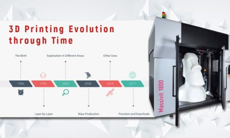 3D-Printing-Evolution-through-Time-cover